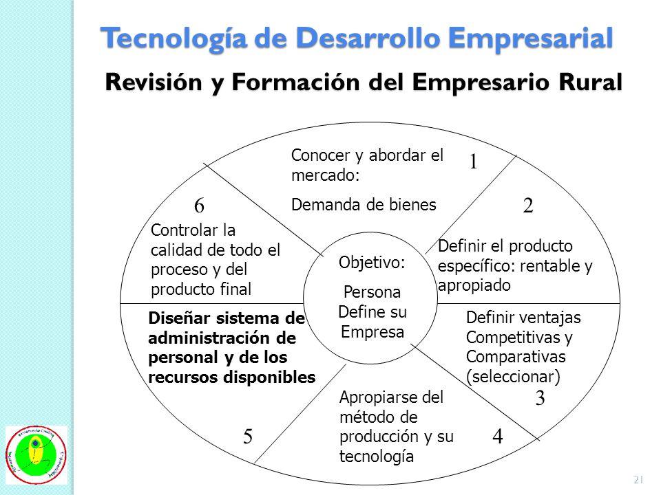 Revisión y Formación del Empresario Rural