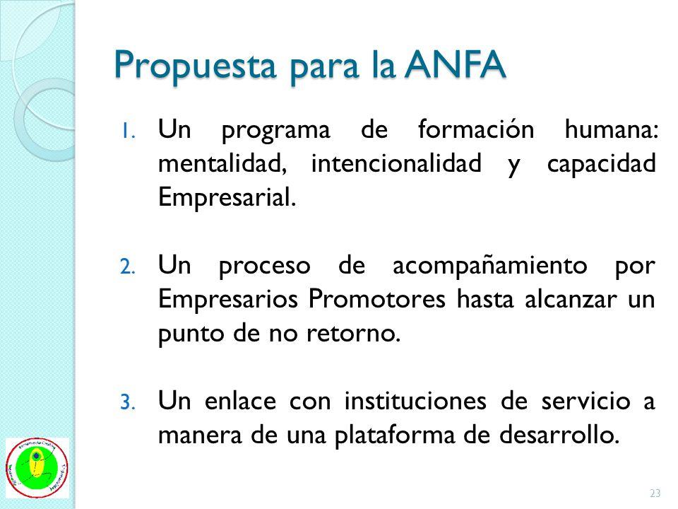 Propuesta para la ANFA Un programa de formación humana: mentalidad, intencionalidad y capacidad Empresarial.