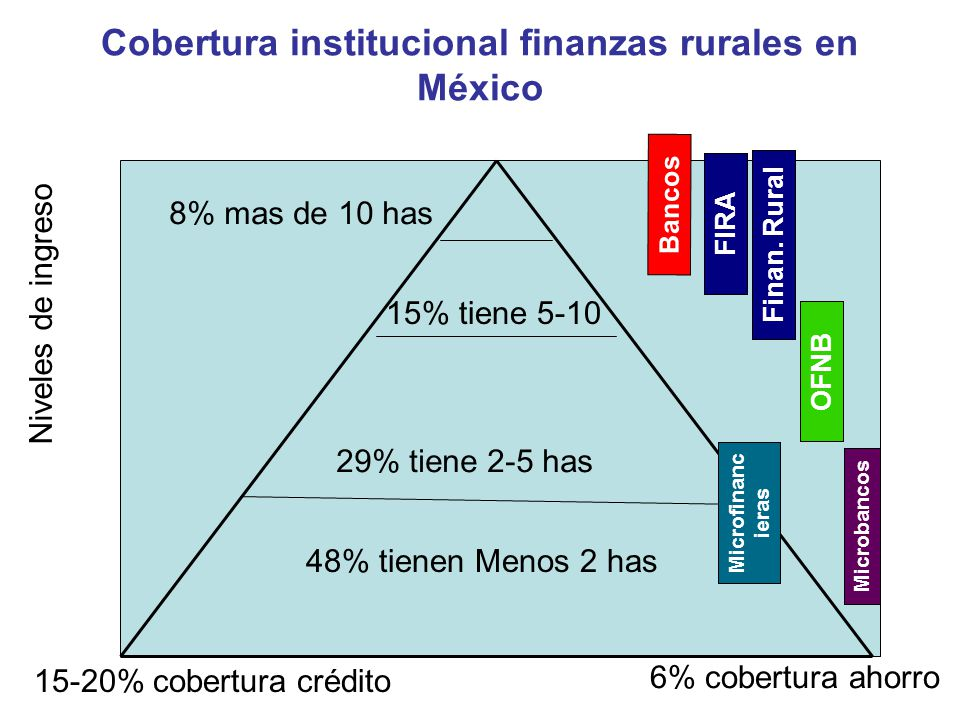 Cobertura institucional finanzas rurales en México