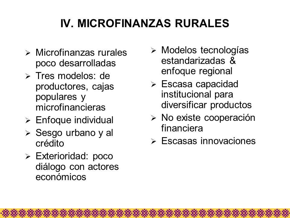 IV. MICROFINANZAS RURALES