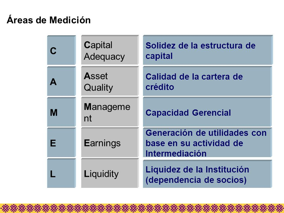 Áreas de Medición Capital C Adequacy Asset Quality A Management M E
