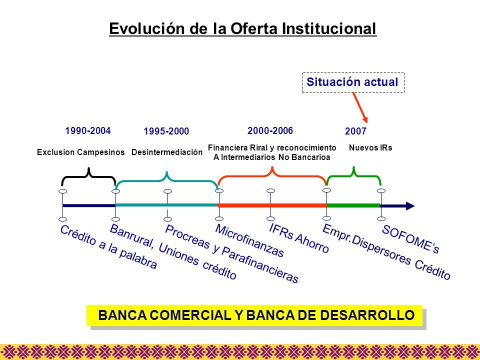 Evolución de la Oferta Institucional