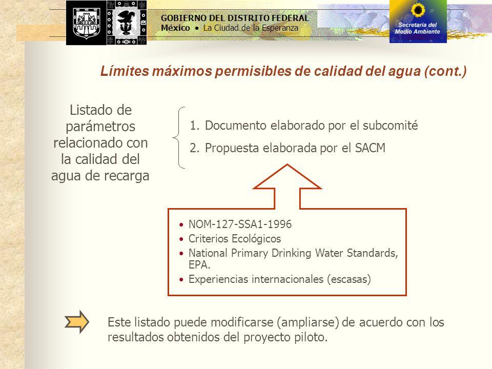 Listado de parámetros relacionado con la calidad del agua de recarga