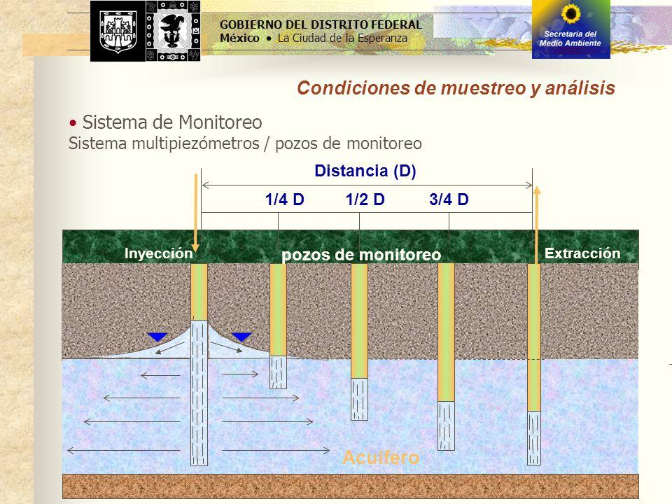 Condiciones de muestreo y análisis