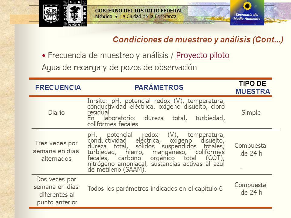 Condiciones de muestreo y análisis (Cont...)