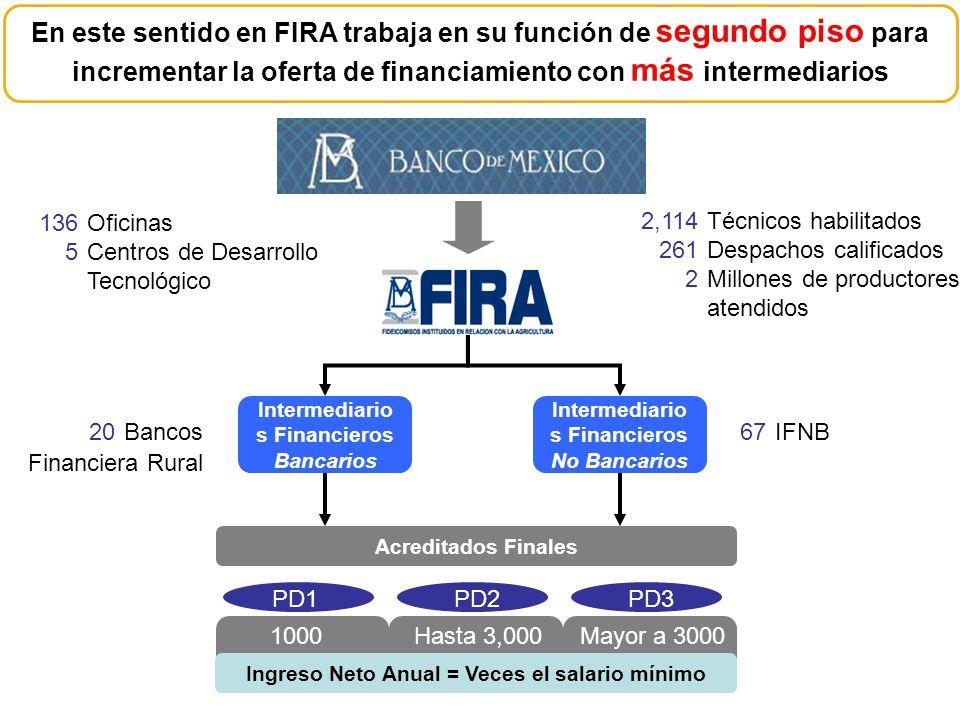 En este sentido en FIRA trabaja en su función de segundo piso para incrementar la oferta de financiamiento con más intermediarios