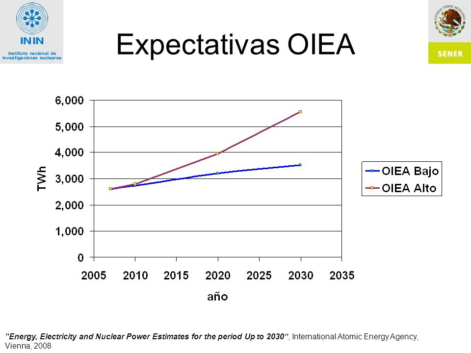 Expectativas OIEA Energy, Electricity and Nuclear Power Estimates for the period Up to 2030 , International Atomic Energy Agency, Vienna, 2008.