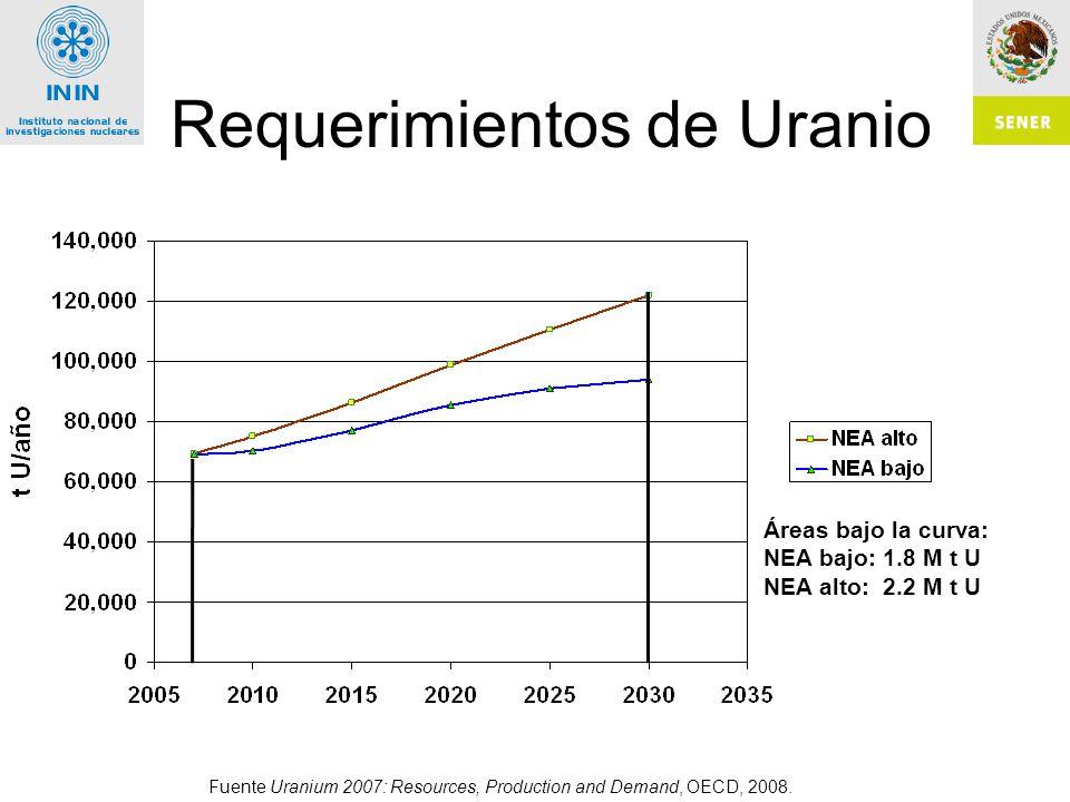 Requerimientos de Uranio