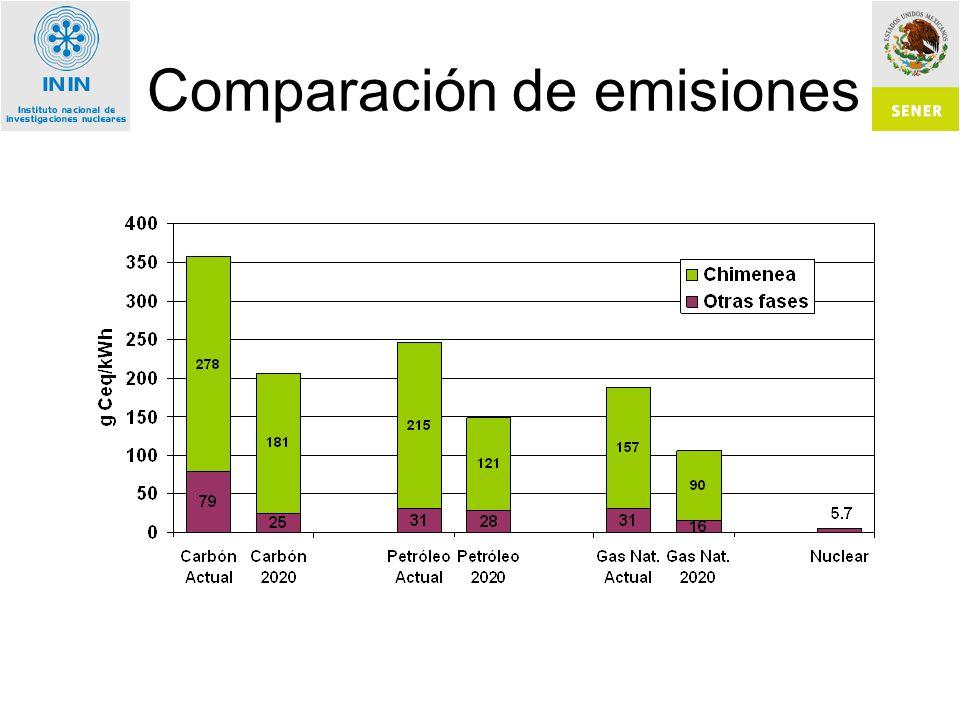 Comparación de emisiones