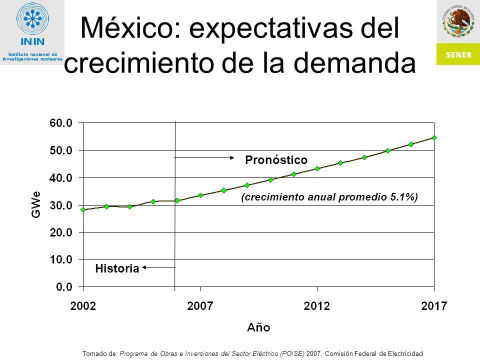 México: expectativas del crecimiento de la demanda