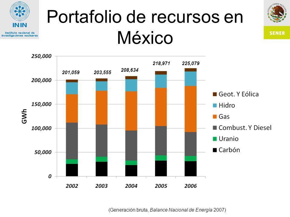 Portafolio de recursos en México