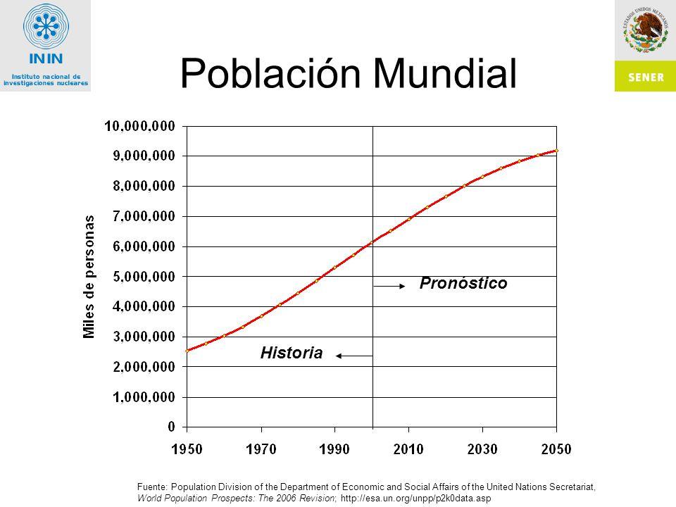 Población Mundial Pronóstico Historia