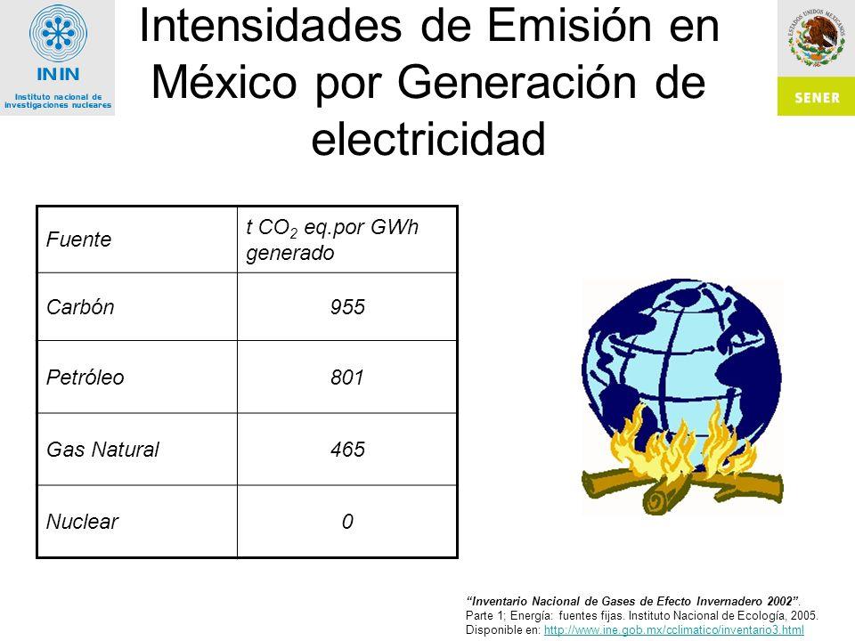 Intensidades de Emisión en México por Generación de electricidad
