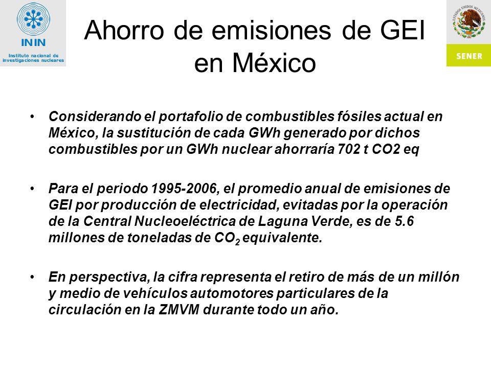 Ahorro de emisiones de GEI en México