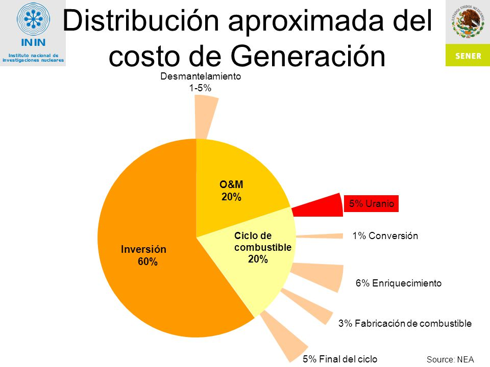 Distribución aproximada del costo de Generación