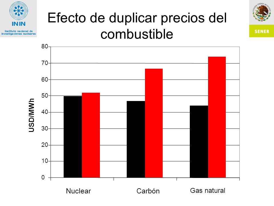 Efecto de duplicar precios del combustible