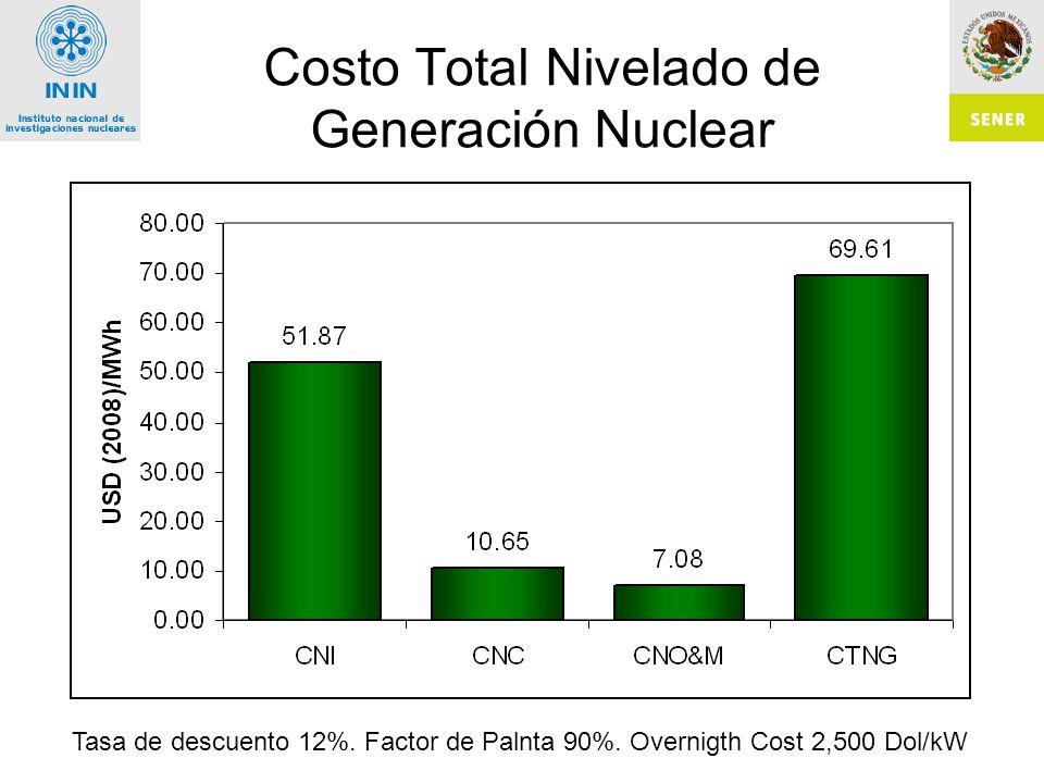 Costo Total Nivelado de Generación Nuclear