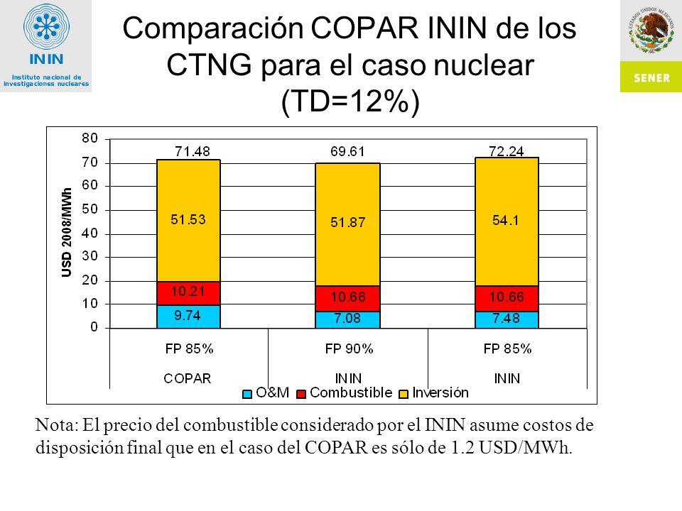 Comparación COPAR ININ de los CTNG para el caso nuclear (TD=12%)