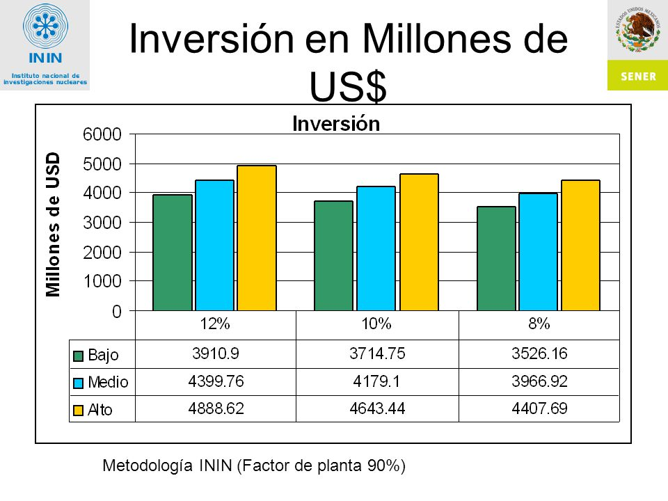Inversión en Millones de US$