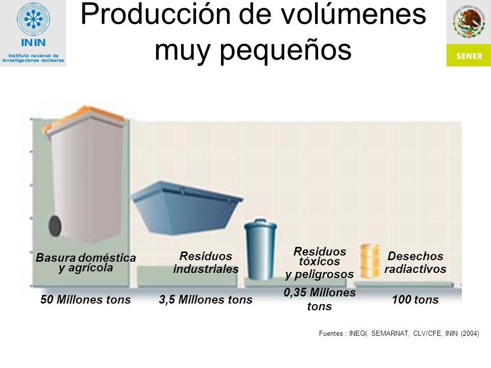 Producción de volúmenes muy pequeños