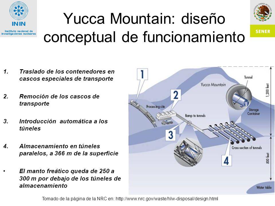 Yucca Mountain: diseño conceptual de funcionamiento
