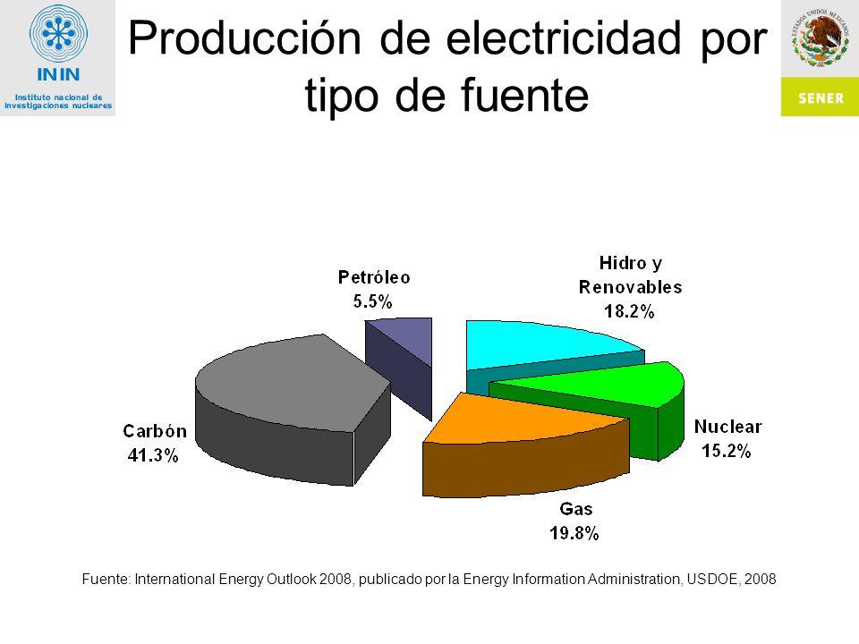 Producción de electricidad por tipo de fuente