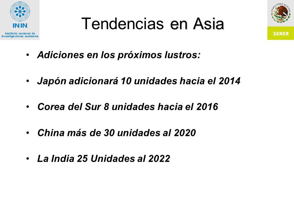 Tendencias en Asia Adiciones en los próximos lustros: