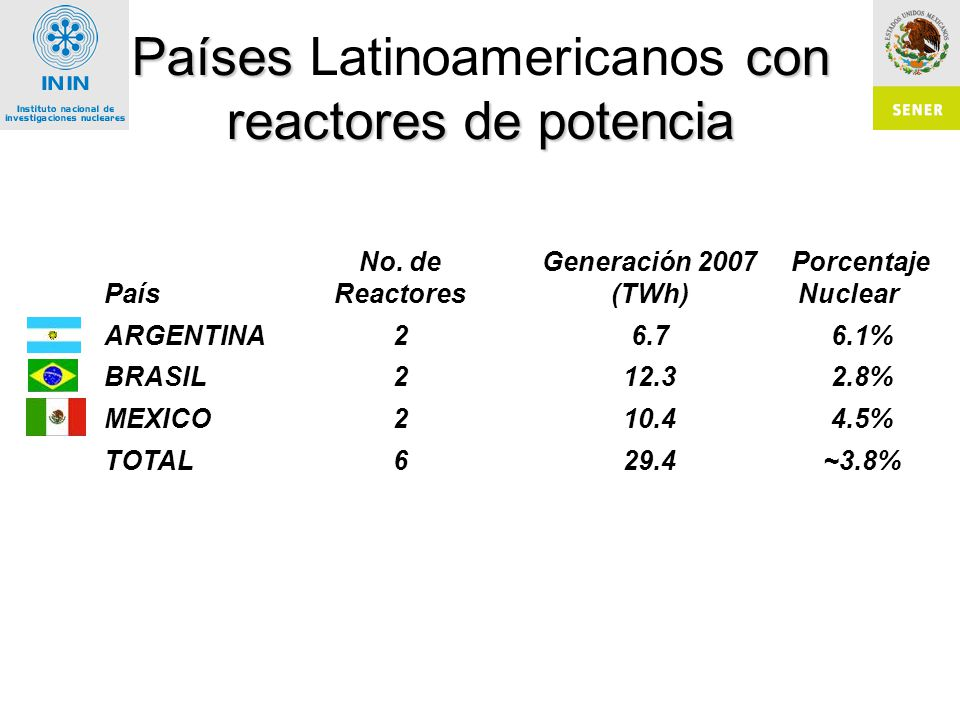 Países Latinoamericanos con reactores de potencia