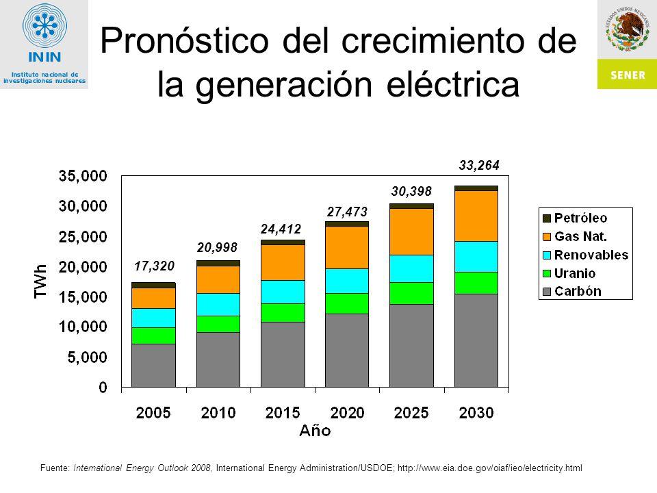 Pronóstico del crecimiento de la generación eléctrica