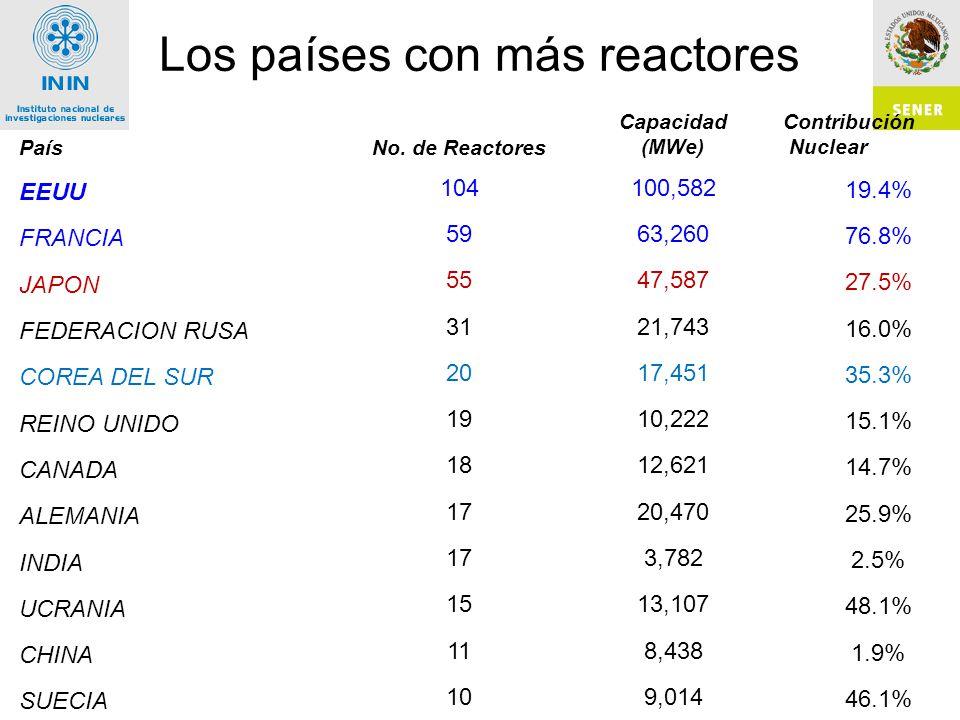 Los países con más reactores