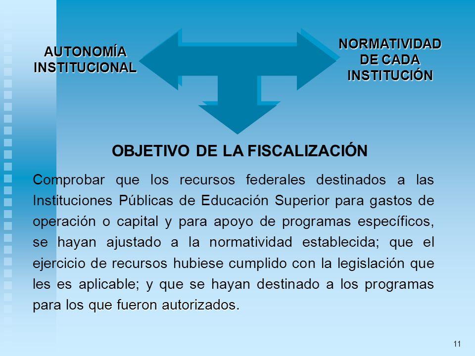 OBJETIVO DE LA FISCALIZACIÓN