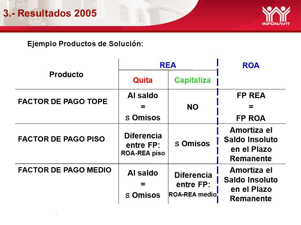 3.- Resultados 2005 REA REA ROA ROA Producto Producto Quita Quita