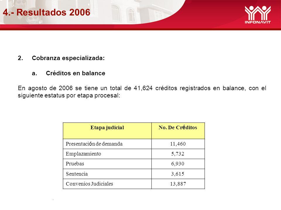 4.- Resultados 2006 Cobranza especializada: Créditos en balance