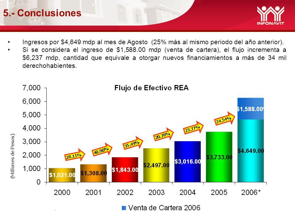 5.- Conclusiones Ingresos por $4,649 mdp al mes de Agosto (25% más al mismo periodo del año anterior).