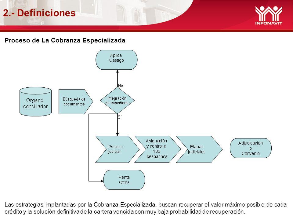 2.- Definiciones Proceso de La Cobranza Especializada