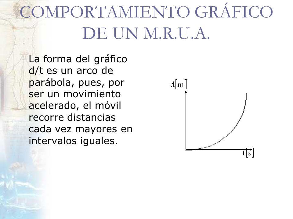 COMPORTAMIENTO GRÁFICO DE UN M.R.U.A.