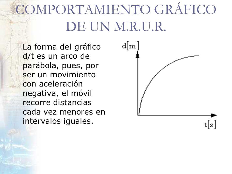 COMPORTAMIENTO GRÁFICO DE UN M.R.U.R.