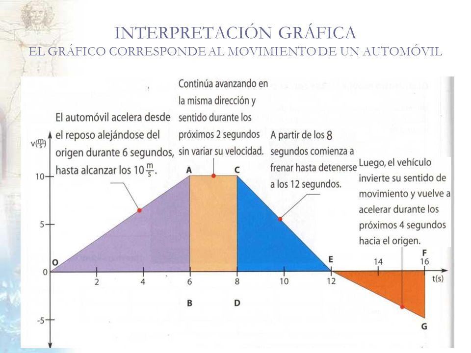 INTERPRETACIÓN GRÁFICA EL GRÁFICO CORRESPONDE AL MOVIMIENTO DE UN AUTOMÓVIL