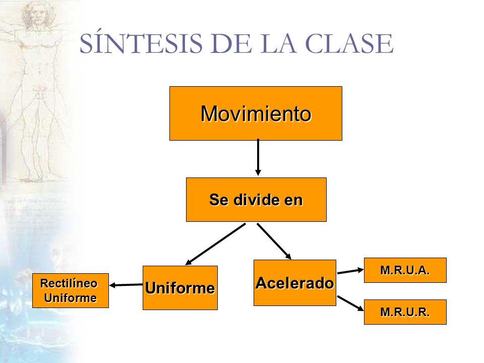 SÍNTESIS DE LA CLASE Movimiento Se divide en Acelerado Uniforme