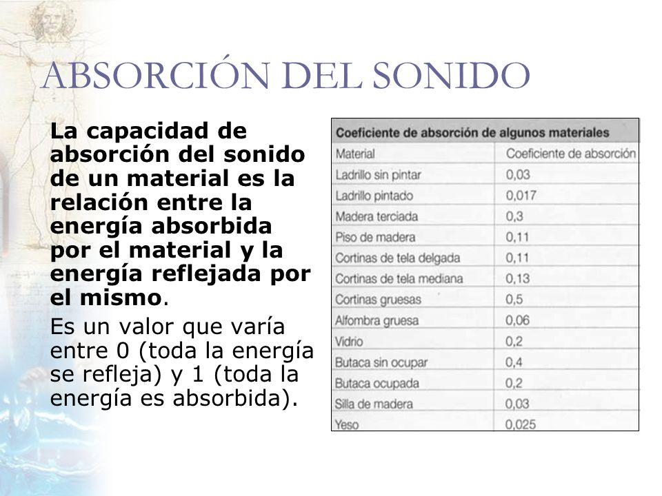 ABSORCIÓN DEL SONIDO