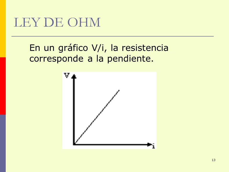 LEY DE OHM En un gráfico V/i, la resistencia corresponde a la pendiente.