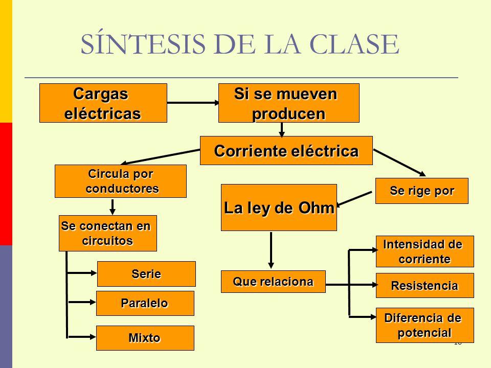 SÍNTESIS DE LA CLASE Corriente eléctrica Si se mueven producen Cargas