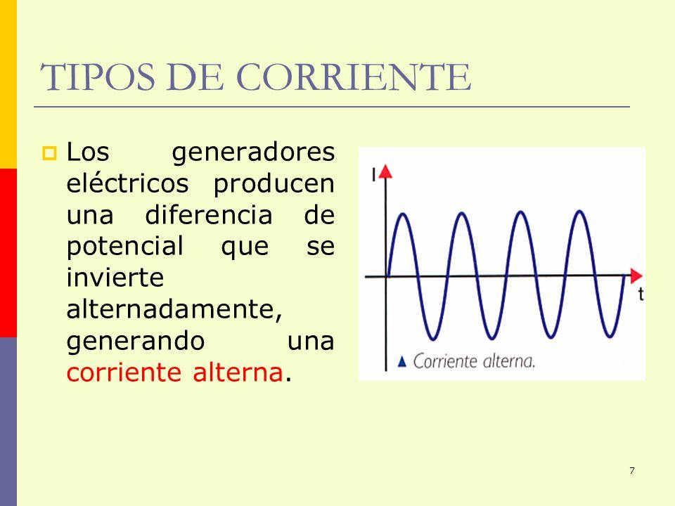 TIPOS DE CORRIENTELos generadores eléctricos producen una diferencia de potencial que se invierte alternadamente, generando una corriente alterna.