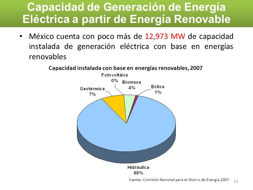 Capacidad de Generación de Energía Eléctrica a partir de Energía Renovable