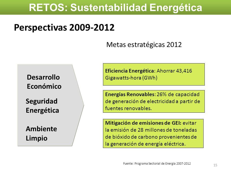 RETOS: Sustentabilidad Energética