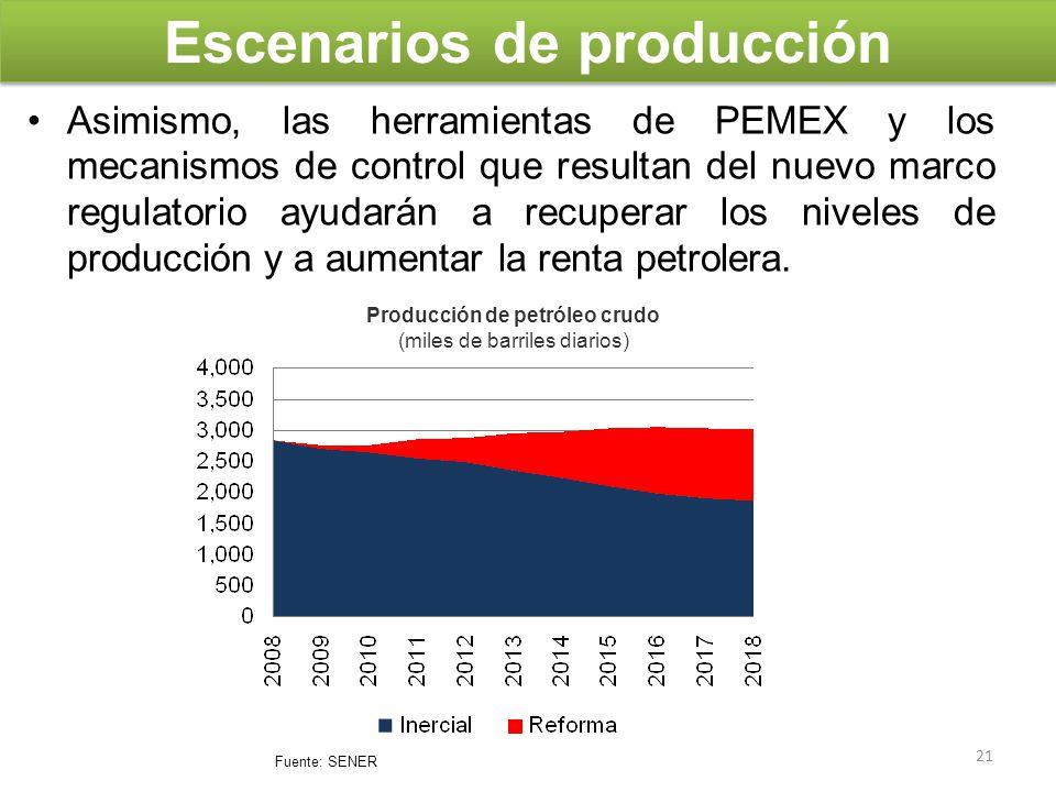 Escenarios de producción Producción de petróleo crudo
