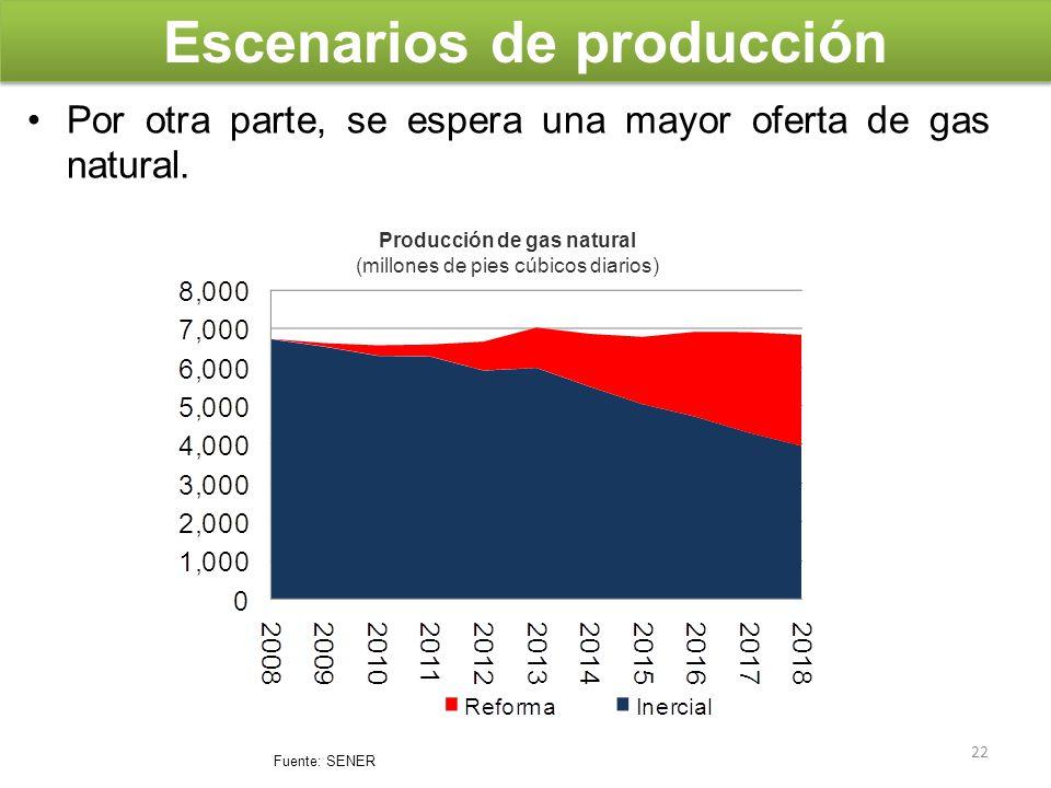 Escenarios de producción Producción de gas natural