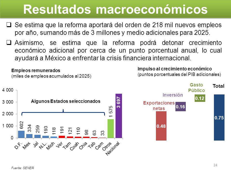 Resultados macroeconómicos Algunos Estados seleccionados