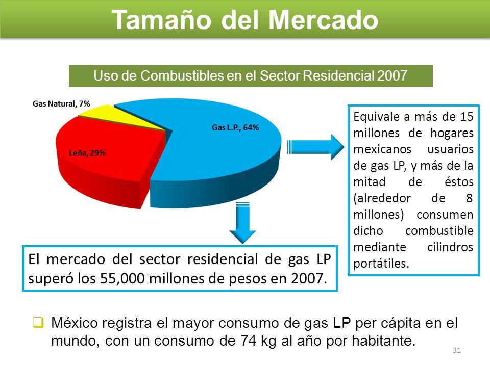 Uso de Combustibles en el Sector Residencial 2007