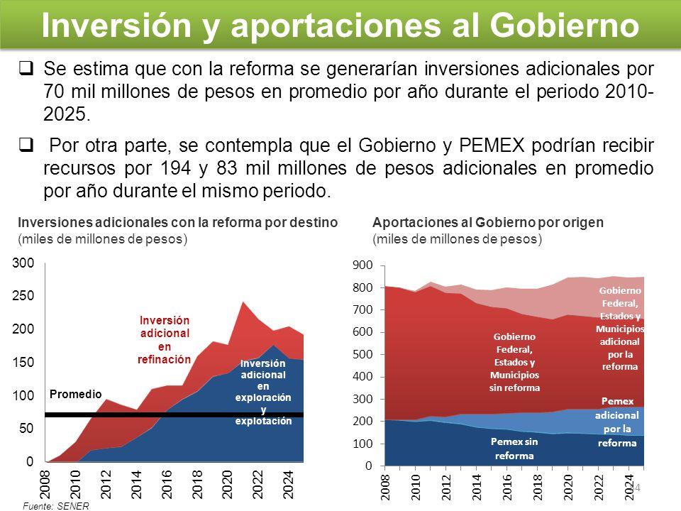 Inversión y aportaciones al Gobierno